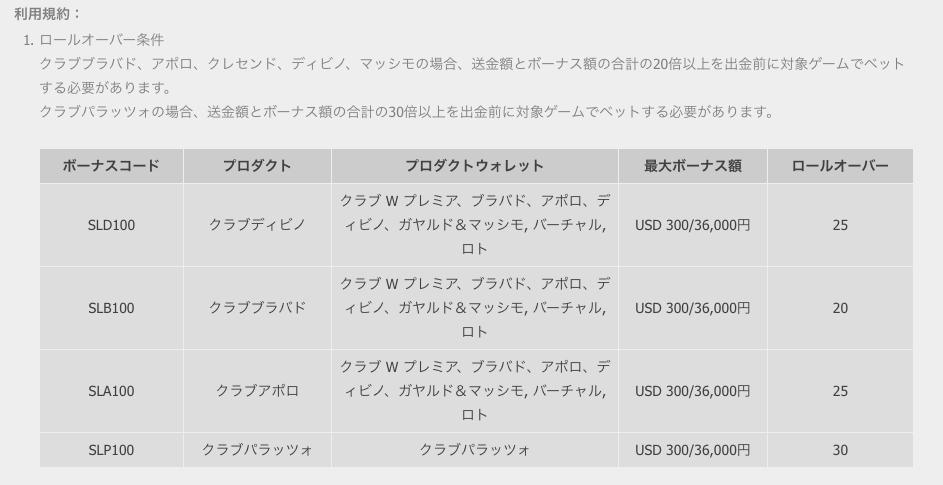 W88カジノの賭け条件一覧表